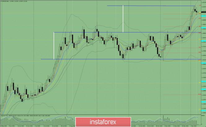 Индикаторный анализ. Дневной обзор на 8 декабря 2020 по валютной паре EUR/USD