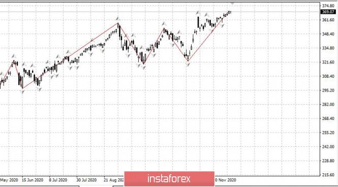 Торговый план 08.12. EURUSD ждет ЕЦБ. Covid19 - худшее пройдено?