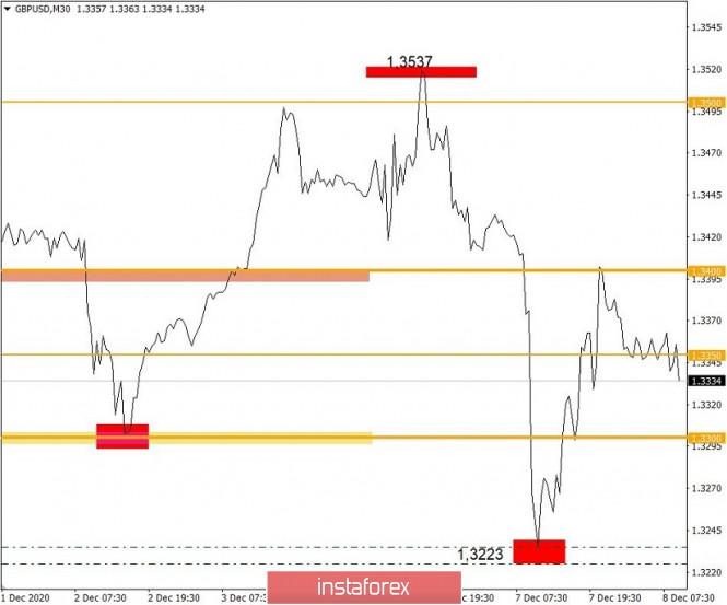 Торговые рекомендации по валютному рынку для начинающих трейдеров – GBPUSD и EURUSD 08.12.20