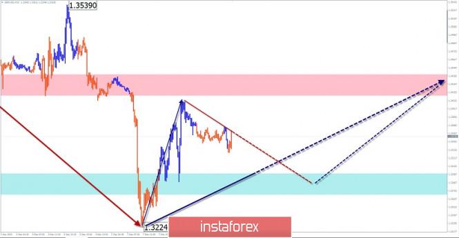 Упрощенный волновой анализ и прогноз GBP/USD, USD/JPY, USD/CHF на 8 декабря
