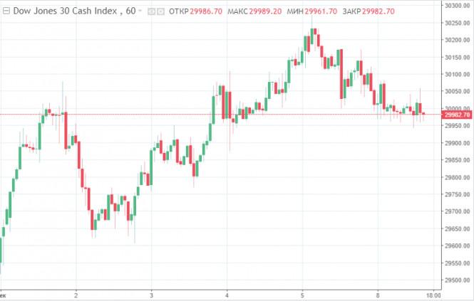 Без единой динамики: биржи США закрылись разнонаправленно, а Dow Jones распрощался с недавним рекордом