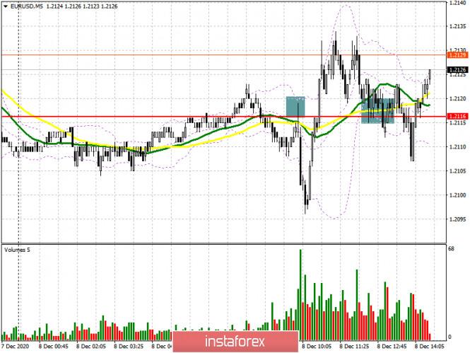 EUR/USD: план на американскую сессию 8 декабря (разбор утренних сделок). Евро продолжает толкаться вокруг уровня 1.2116