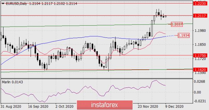 Forecast for EUR/USD on December 9, 2020