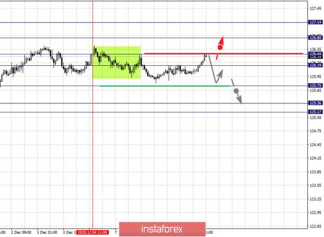 Фрактальный анализ по основным валютным парам на 9 декабря