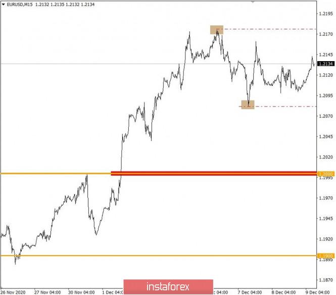 Торговые рекомендации по валютному рынку для начинающих трейдеров – EURUSD и GBPUSD 09.12.20
