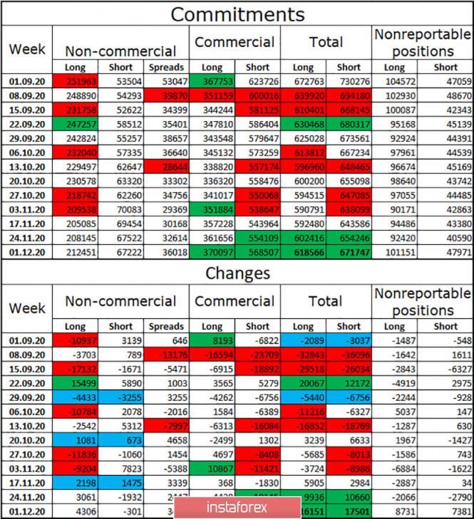 EUR/USD. 9 декабря. Отчет COT. Последний «выходной» перед важнейшими событиями недели: заседанием ЕЦБ и саммитом ЕС