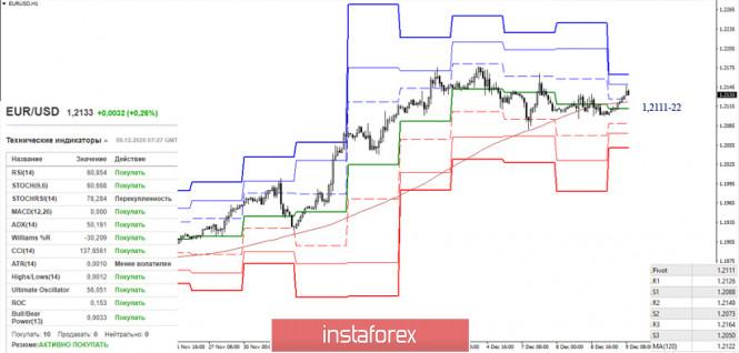 EUR/USD и GBP/USD 9 декабря – рекомендации технического анализа