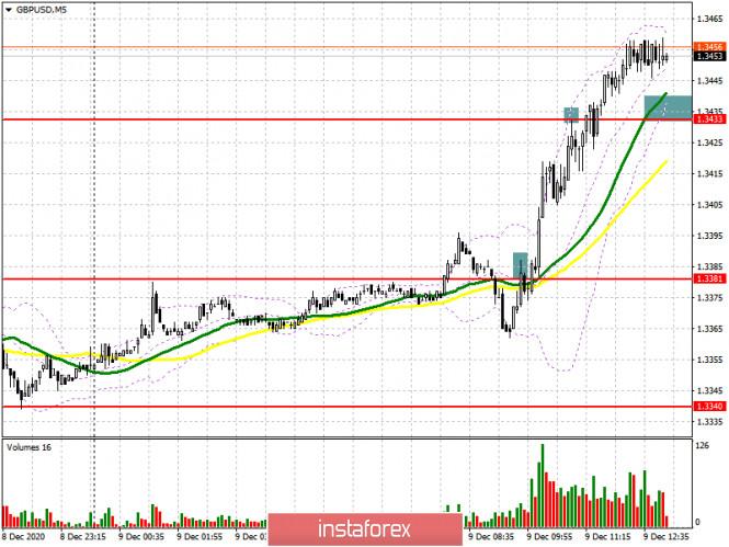 GBP/USD: план на американскую сессию 9 декабря (разбор утренних сделок). Покупатели фунта верят в положительный исход сегодняшних