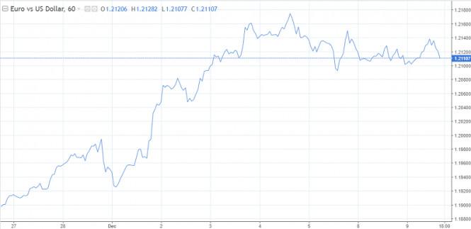 Заседание ЕЦБ и встреча Джонсона с фон дер Ляйен: какую почву для размышлений получат евро и фунт?
