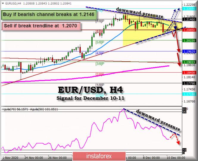 Trading Signal for EUR/USD for December 10 - 11, 2020: Breaking Forecast
