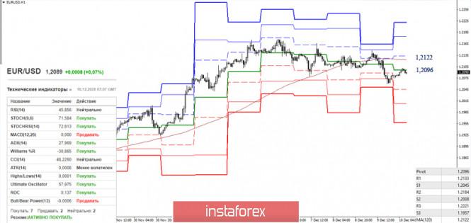 EUR/USD и GBP/USD 10 декабря – рекомендации технического анализа
