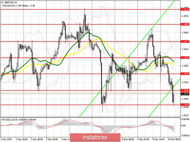 GBP/USD: план на американскую сессию 10 декабря (разбор утренних сделок). Нервы покупателей фунта постепенно сдают. Медведи
