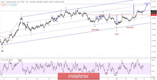 Elliott wave analysis of EUR/JPY for December 11, 2020