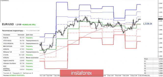 EUR/USD и GBP/USD 11 декабря – рекомендации технического анализа