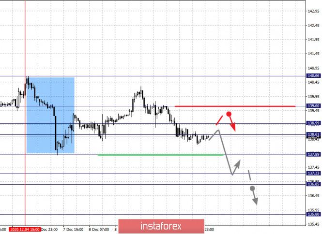 Фрактальный анализ по основным валютным парам на 11 декабря