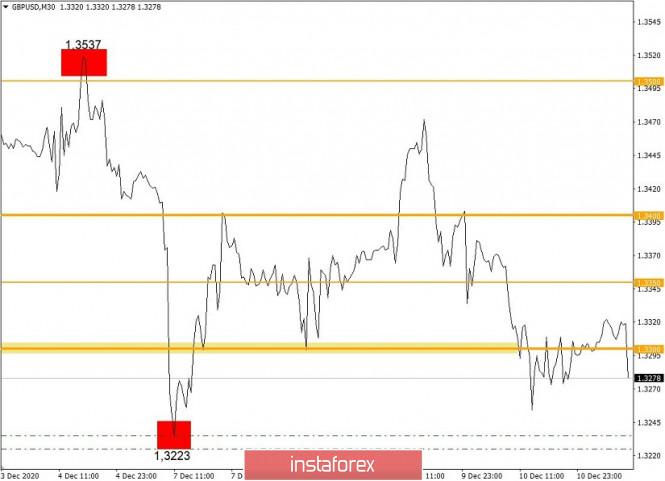 Торговые рекомендации по валютному рынку для начинающих трейдеров – EURUSD и GBPUSD 11.12.20