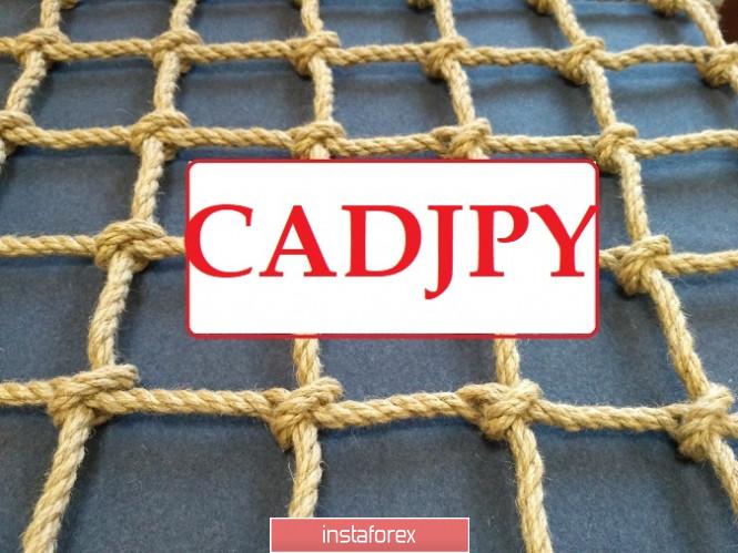 CADJPY - старт сетки лимитных продаж