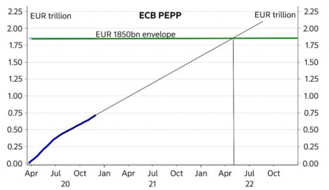 Các cuộc đàm phán Brexit kéo dài, các ưu đãi mới của ECB và cuộc họp của Fed. Tổng quan về USD, EUR, GBP