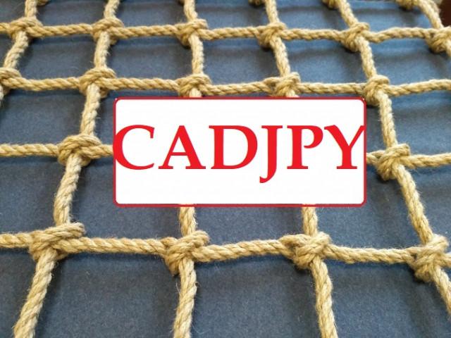 CADJPY - Start of the limit sales grid