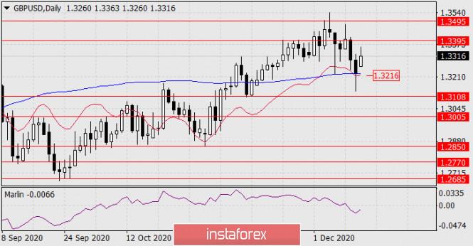 Forecast for GBP/USD on December 14, 2020