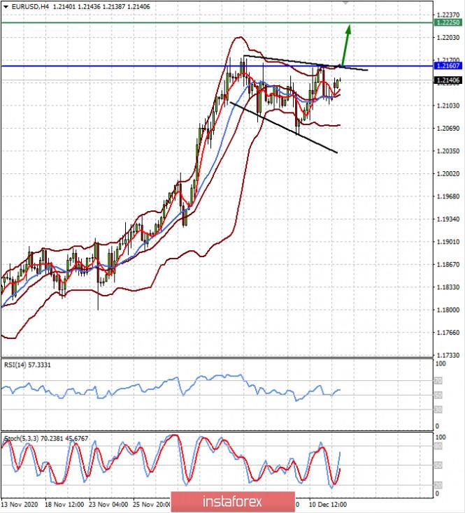 На этой неделе все внимание рынка будет обращено к итогу заседания ФРС по денежной политике (есть вероятность роста пар EUDUSD