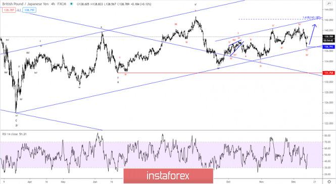 Elliott wave analysis of GBP/JPY for December 14, 2020