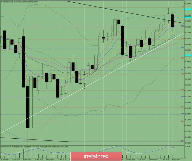 Технический анализ на неделю, с 14 по 19 декабря,  валютная пара GBP/USD