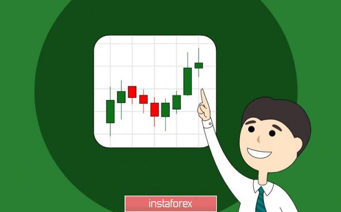 Торговые рекомендации по валютному рынку для начинающих трейдеров – GBPUSD и EURUSD 14.12.20