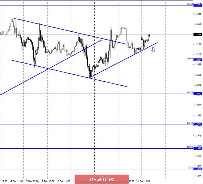 EUR/USD. 14 декабря. Отчет COT: спекулянты продолжают наращивать покупки европейской валюты. Ждем новых рекордов стоимости