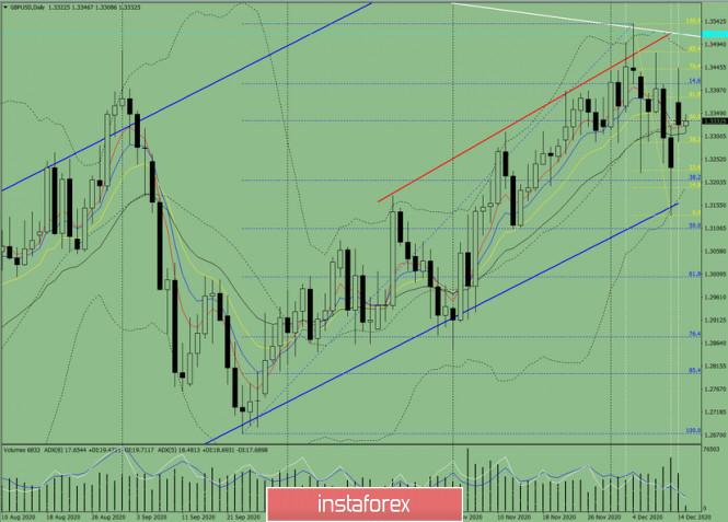 Индикаторный анализ. Дневной обзор на 15 декабря 2020 года  по валютной паре GBP/USD