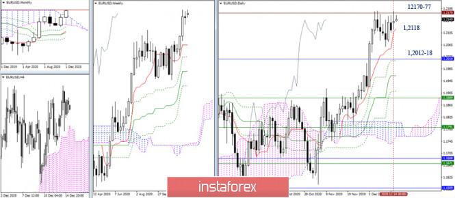 EUR/USD и GBP/USD 15 декабря – рекомендации технического анализа