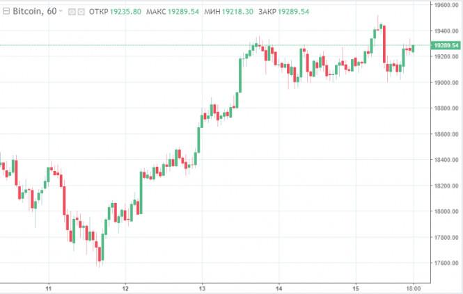 Тишь да гладь: биткоин умеренно растет на фоне стабильности классических рынков