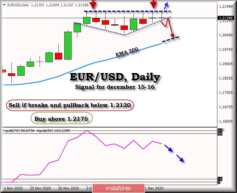 2020年12月15日至16日的欧元/美元交易信号:强劲阻力位于1.2175
