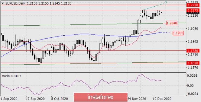 Forecast for EUR/USD on December 16, 2020