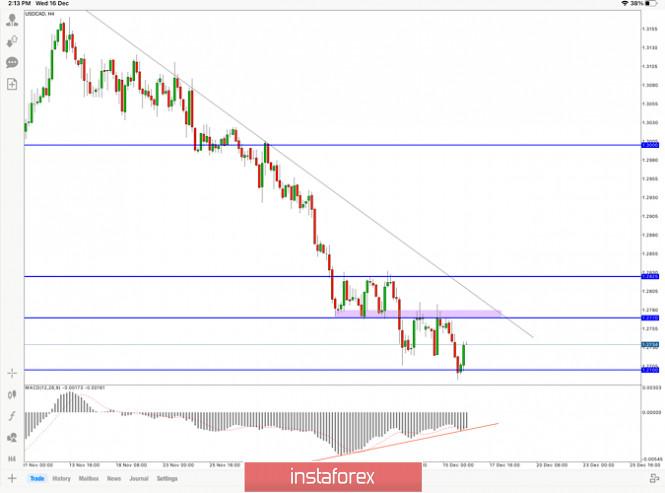 Forecast for USD/CAD, December 16