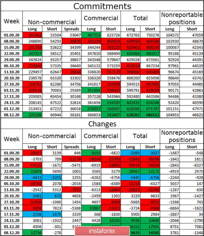 EUR/USD. 16 декабря. Отчет COT. Американская валюта никак не может найти поддержку. Трейдеры-быки нацелились на 22 уровень