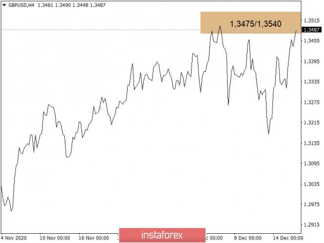 Торговые рекомендации по валютному рынку для начинающих трейдеров – GBPUSD и EURUSD 16.12.20