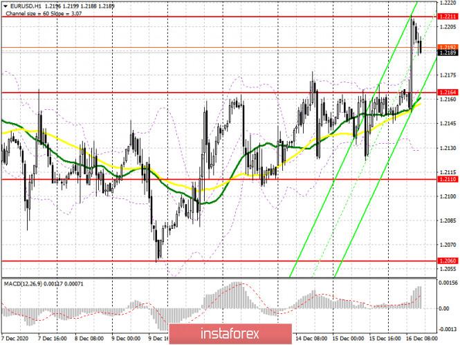 EUR/USD: план на американскую сессию 16 декабря (разбор утренних сделок). Пробой 1.2164 и снос стоп-приказов выше этого уровня.