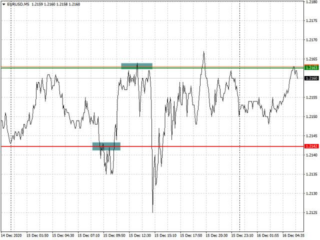 12月16日欧元/美元对和英镑/美元对的分析和交易建议
