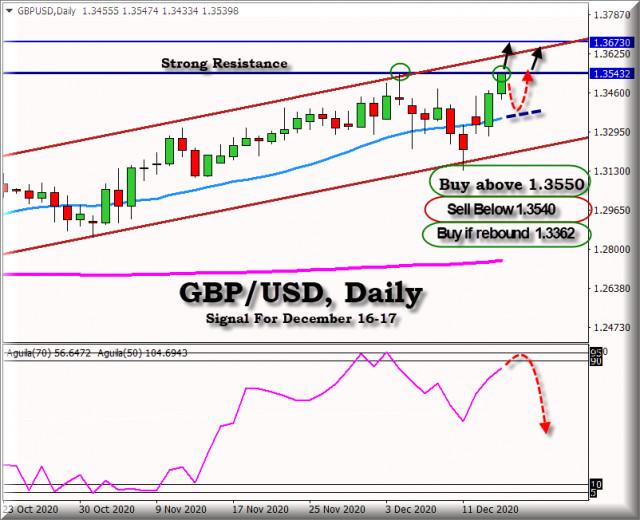 2020年12月16日至17日英镑/美元的交易信号:强阻力1.3545
