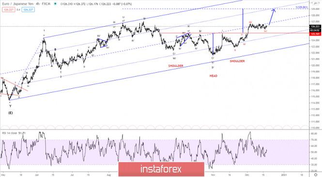 Elliott wave analysis of EUR/JPY for December 17, 2020