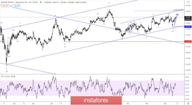 Elliott wave analysis of GBP/JPY for December 17, 2020