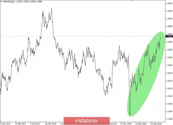 Торговые рекомендации по валютному рынку для начинающих трейдеров – EURUSD и GBPUSD 17.12.20
