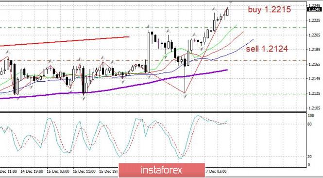 Торговый план 17.12. EURUSD растет после ФРС; Covid в мире - всё очень плохо, кроме вакцинации