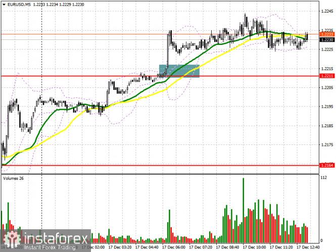 EUR/USD: план на американскую сессию 17 декабря (разбор утренних сделок). Евро готов к штурму нового максимума 1.2255