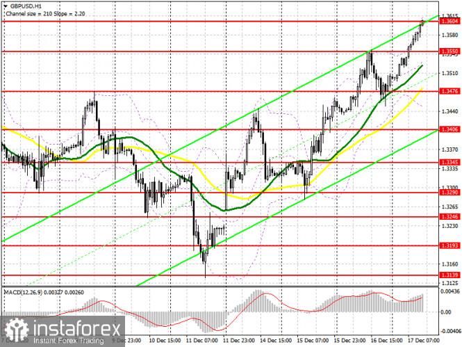GBP/USD: план на американскую сессию 17 декабря (разбор утренних сделок). Фунт пробивается к новым максимумам. Трейдеры ждут