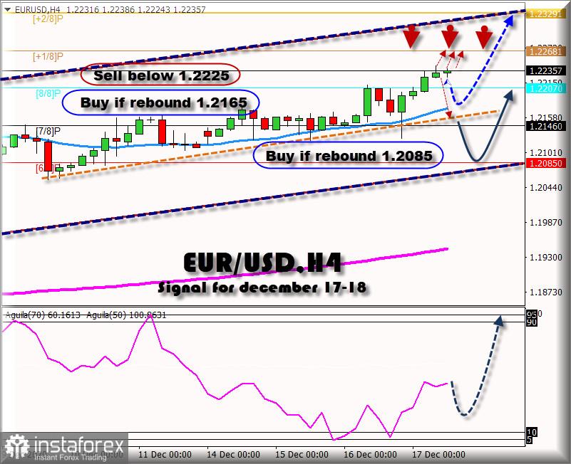 2020年12月17日至18日的欧元/美元交易信号:超买市场