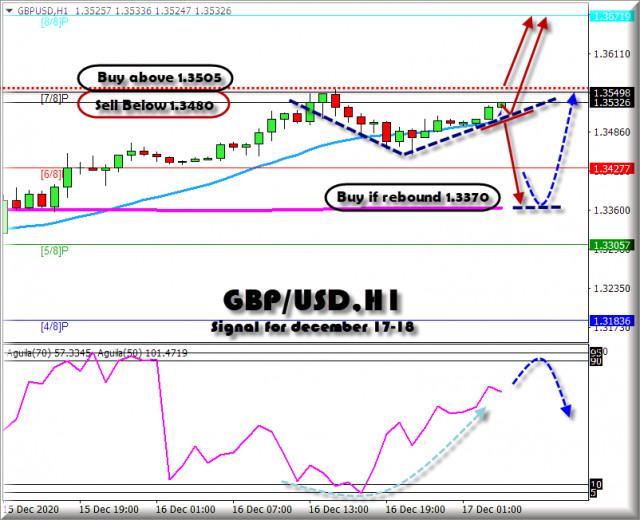 Tín hiệu giao dịch cho GBP / USD từ ngày 17-18 tháng 12 năm 2020: Mức chính 1.3505