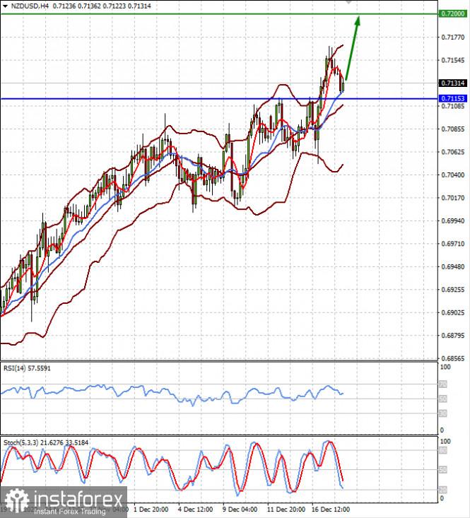 Доллар будет оставаться слабым в начале нового года (ожидаем возобновления роста пар AUDUSD и NZDUSD)