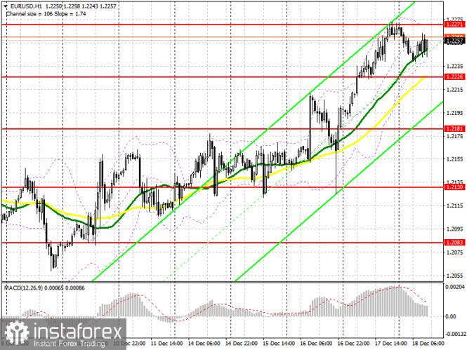 EUR/USD: план на американскую сессию 18 декабря (разбор утренних сделок). Стоим в боковом канале и покупателям нет. Медведи